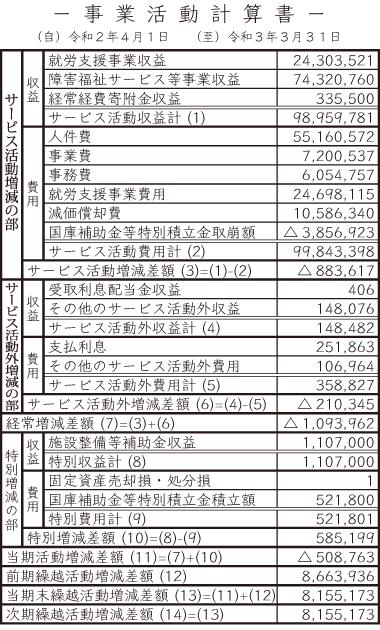 令和2年度 事業活動計算書